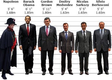 BBC Chart- height_world_leaders